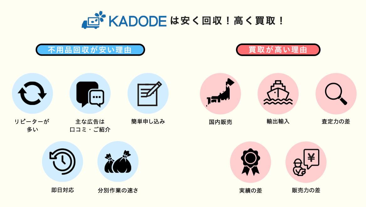 即日対応・明朗会計|不用品回収KADODEとは